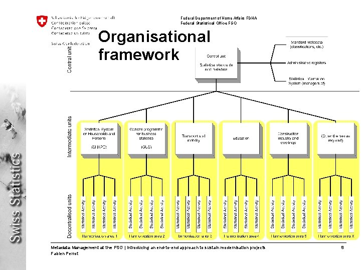 Federal Department of Home Affairs FDHA Federal Statistical Office FSO Organisational framework Metadata Management
