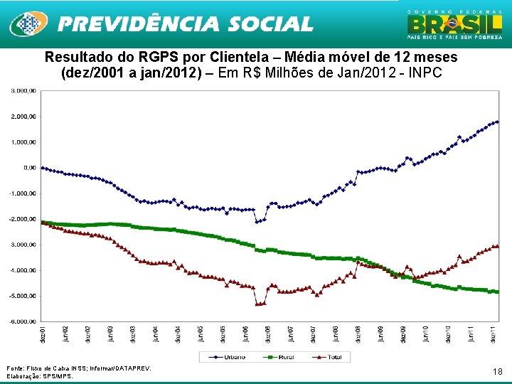 Resultado do RGPS por Clientela – Média móvel de 12 meses (dez/2001 a jan/2012)