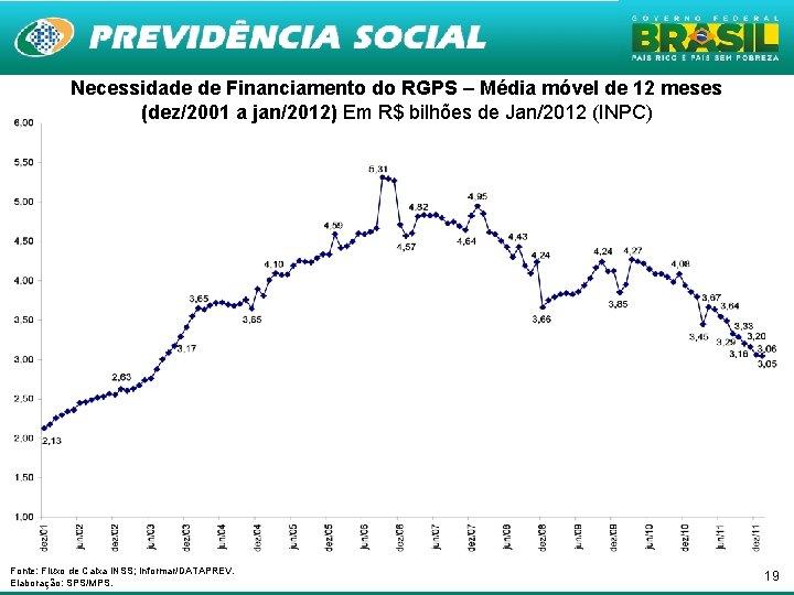 Necessidade de Financiamento do RGPS – Média móvel de 12 meses (dez/2001 a jan/2012)