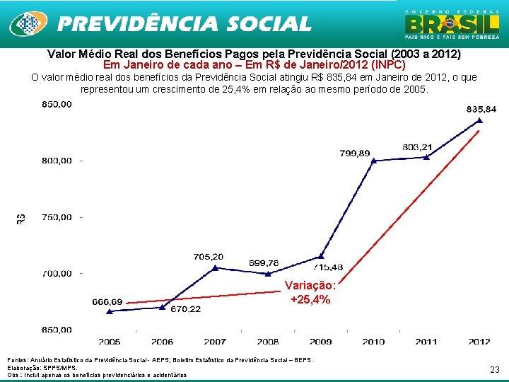 Valor Médio Real dos Benefícios Pagos pela Previdência Social (2003 a 2012) Em Janeiro