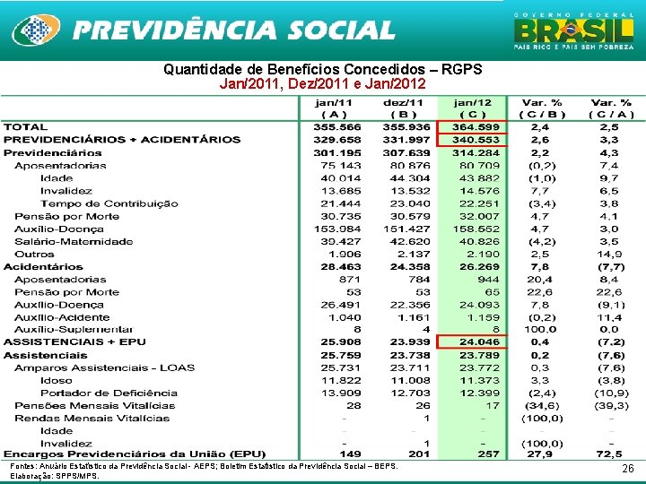 Quantidade de Benefícios Concedidos – RGPS Jan/2011, Dez/2011 e Jan/2012 Fontes: Anuário Estatístico da