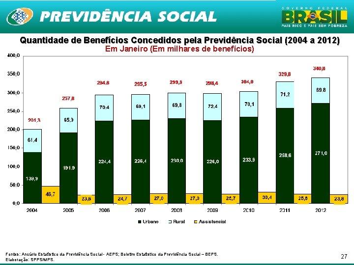 Quantidade de Benefícios Concedidos pela Previdência Social (2004 a 2012) Em Janeiro (Em milhares