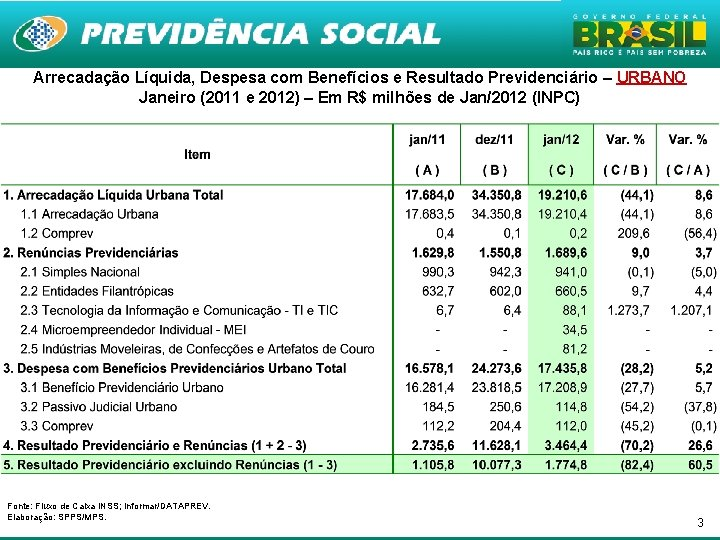 Arrecadação Líquida, Despesa com Benefícios e Resultado Previdenciário – URBANO Janeiro (2011 e 2012)