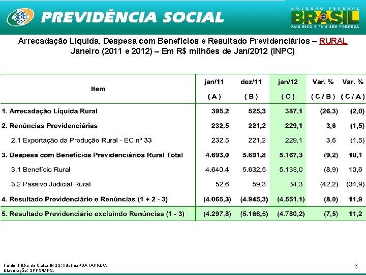 Arrecadação Líquida, Despesa com Benefícios e Resultado Previdenciários – RURAL Janeiro (2011 e 2012)