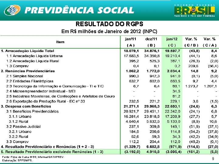 RESULTADO DO RGPS Em R$ milhões de Janeiro de 2012 (INPC) Fonte: Fluxo de