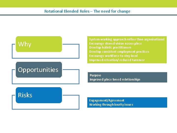 Rotational Blended Roles – The need for change Why Opportunities Risks System working approach