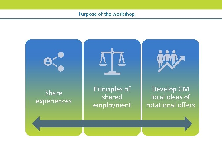 Purpose of the workshop Share experiences Principles of shared employment Develop GM local ideas
