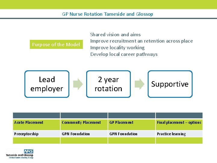 GP Nurse Rotation Tameside and Glossop Purpose of the Model Lead employer Shared vision