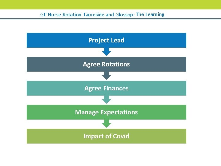 GP Nurse Rotation Tameside and Glossop: The Learning Project Lead Agree Rotations Agree Finances