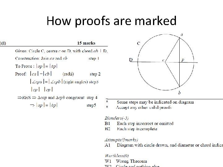 How proofs are marked