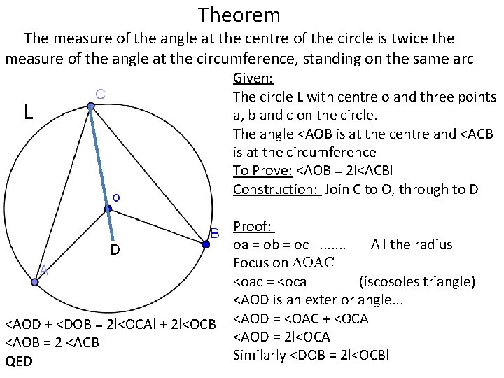 Theorem The measure of the angle at the centre of the circle is twice