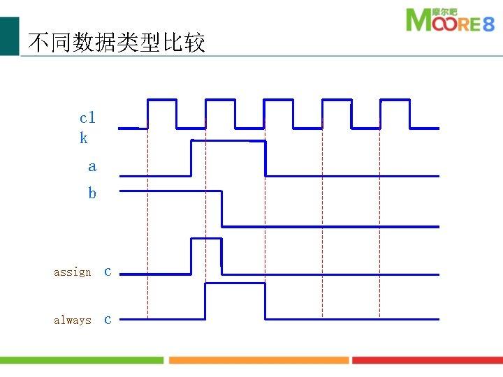 不同数据类型比较 cl k a b assign c always c