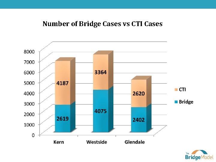 Number of Bridge Cases vs CTI Cases