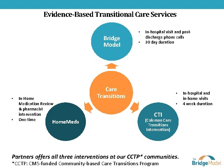 Evidence-Based Transitional Care Services • Bridge Model • • In-Home Medication Review & pharmacist