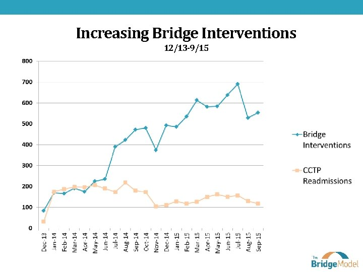 Increasing Bridge Interventions 12/13 -9/15