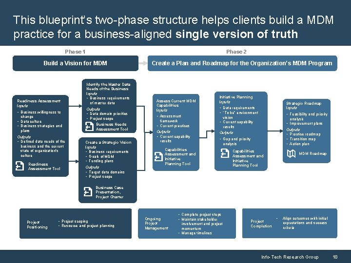 This blueprint's two-phase structure helps clients build a MDM practice for a business-aligned single