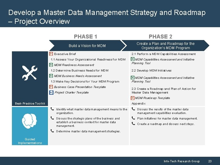 Develop a Master Data Management Strategy and Roadmap – Project Overview PHASE 1 Build