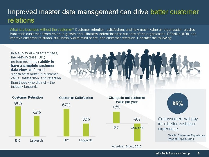 Improved master data management can drive better customer relations What is a business without