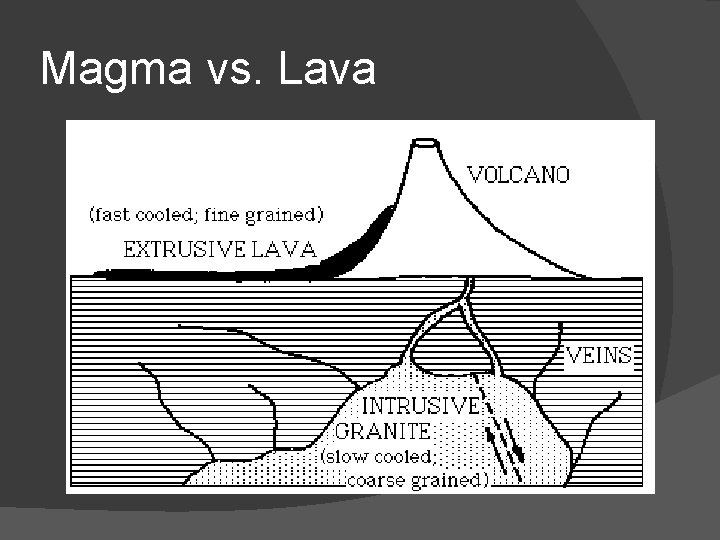 Magma vs. Lava
