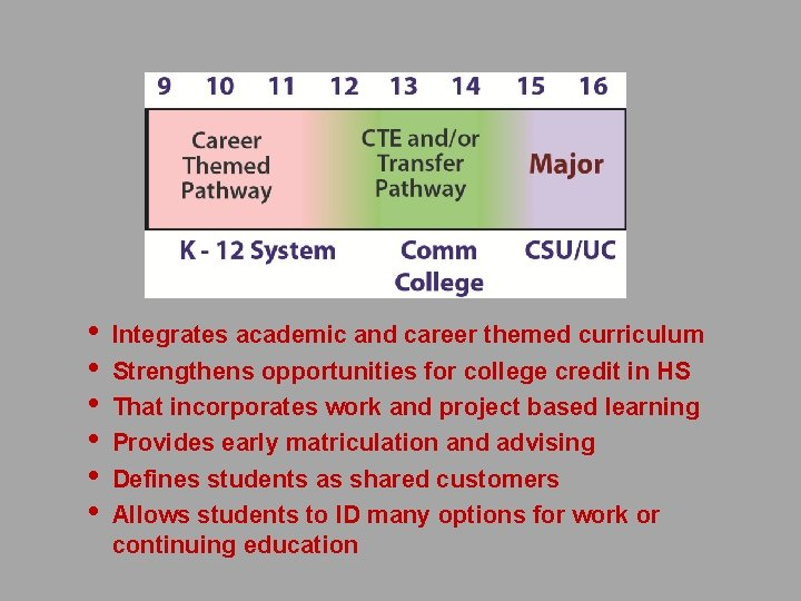 • • • Integrates academic and career themed curriculum Strengthens opportunities for college