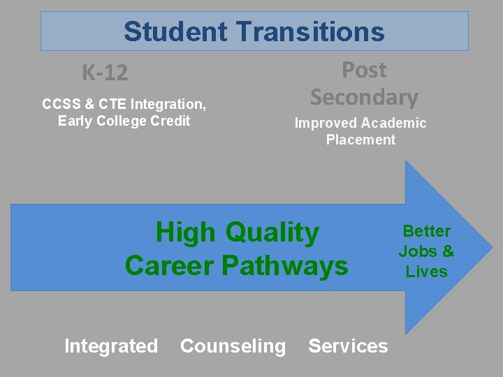 Student Transitions K-12 CCSS & CTE Integration, Early College Credit Post Secondary Improved Academic