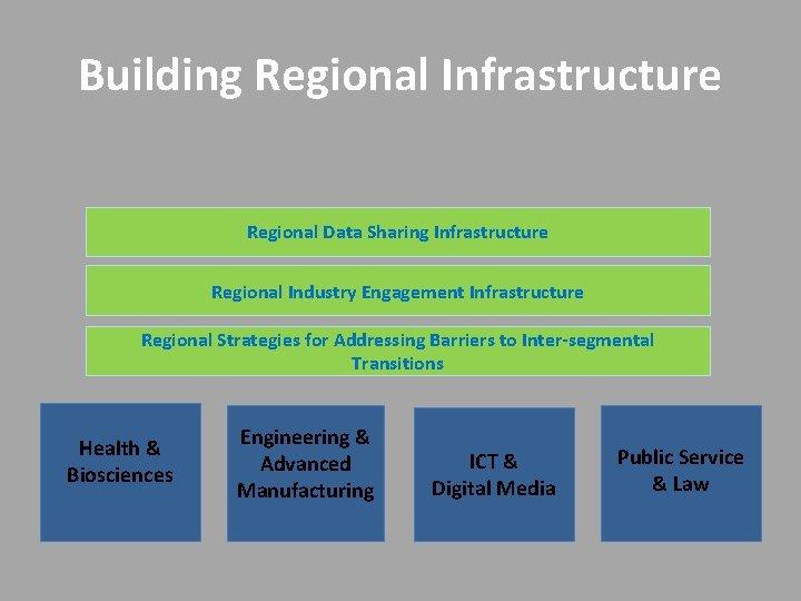 Building Regional Infrastructure Regional Data Sharing Infrastructure Regional Industry Engagement Infrastructure Regional Strategies for