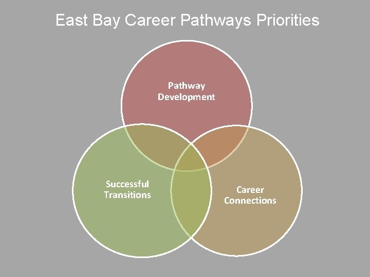 East Bay Career Pathways Priorities Pathway Development Successful Transitions Career Connections