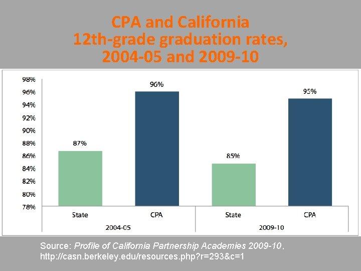CPA and California 12 th-grade graduation rates, 2004 -05 and 2009 -10 Source: Profile