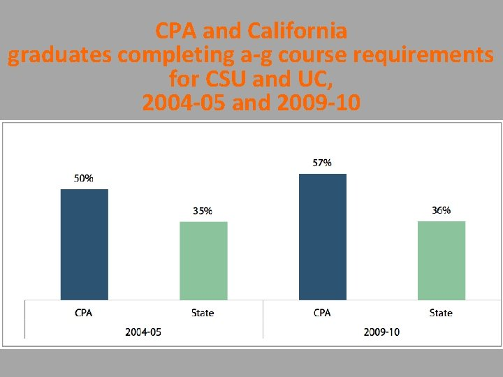 CPA and California graduates completing a-g course requirements for CSU and UC, 2004 -05