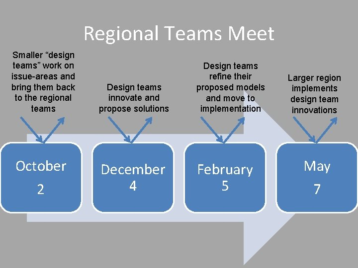 """Regional Teams Meet Smaller """"design teams"""" work on issue-areas and bring them back to"""