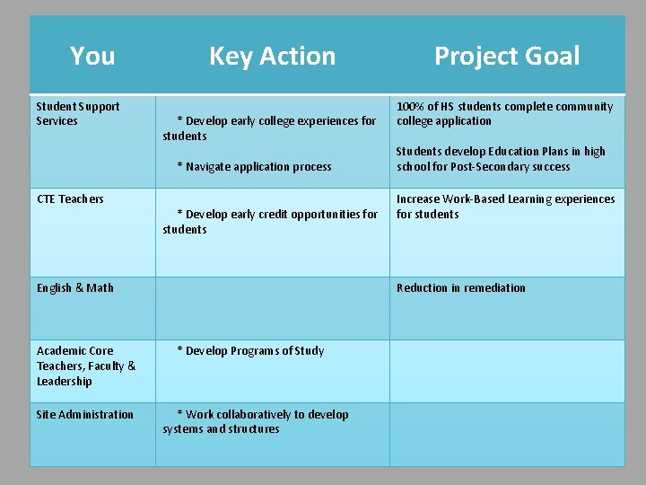 You Student Support Services Key Action * Develop early college experiences for students *