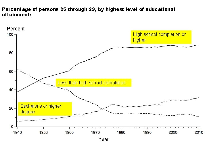 Percentage of persons 25 through 29, by highest level of educational attainment: Selected years,