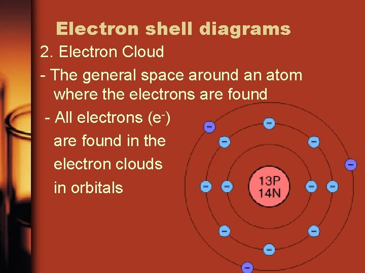Electron shell diagrams 2. Electron Cloud - The general space around an atom where