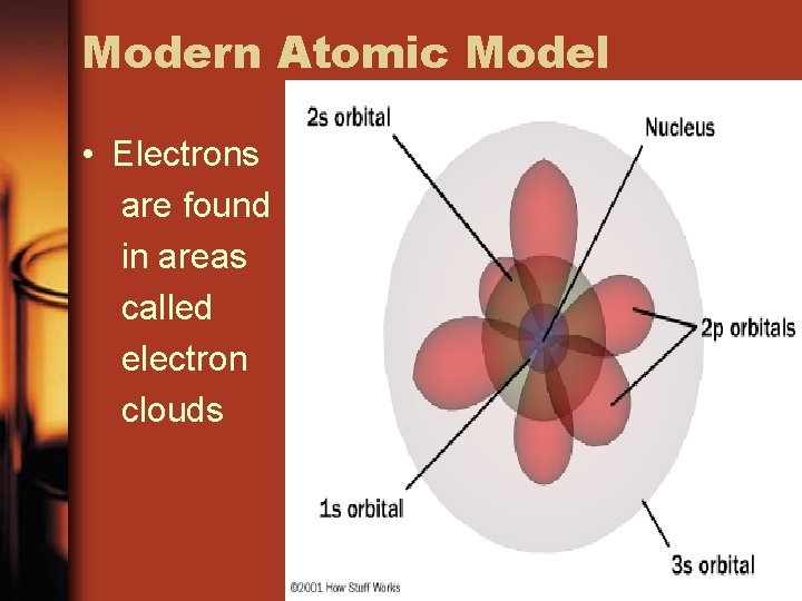 Modern Atomic Model • Electrons are found in areas called electron clouds