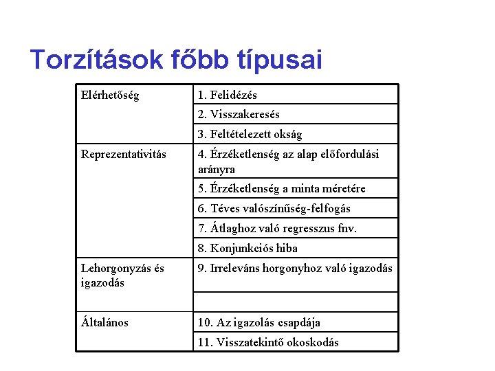 Torzítások főbb típusai Elérhetőség 1. Felidézés 2. Visszakeresés 3. Feltételezett okság Reprezentativitás 4. Érzéketlenség