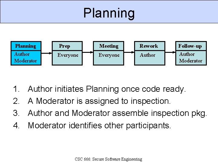 Planning Prep Meeting Rework Follow-up Author Moderator Everyone Author Moderator 1. 2. 3. 4.
