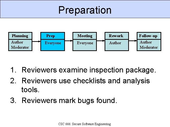 Preparation Planning Prep Meeting Rework Follow-up Author Moderator Everyone Author Moderator 1. Reviewers examine