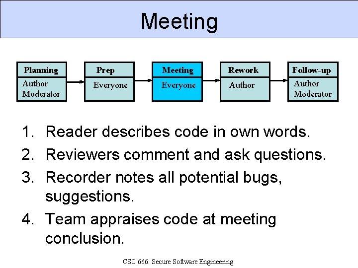 Meeting Planning Prep Meeting Rework Follow-up Author Moderator Everyone Author Moderator 1. Reader describes