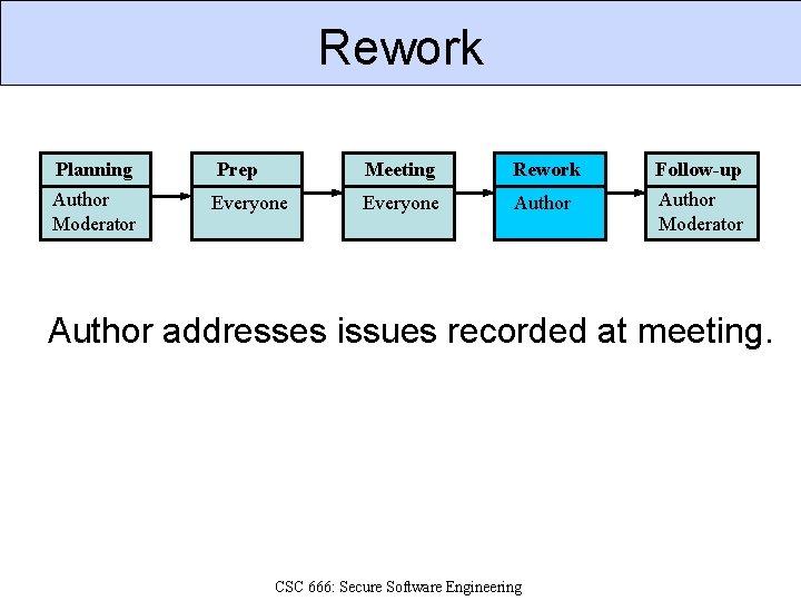 Rework Planning Prep Meeting Rework Follow-up Author Moderator Everyone Author Moderator Author addresses issues