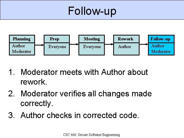 Follow-up Planning Prep Meeting Rework Follow-up Author Moderator Everyone Author Moderator 1. Moderator meets