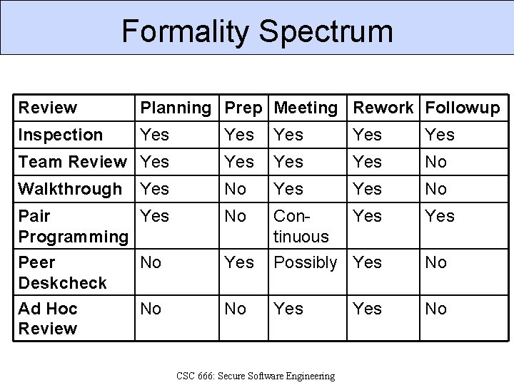 Formality Spectrum Review Planning Prep Meeting Rework Followup Inspection Yes Yes Yes Team Review