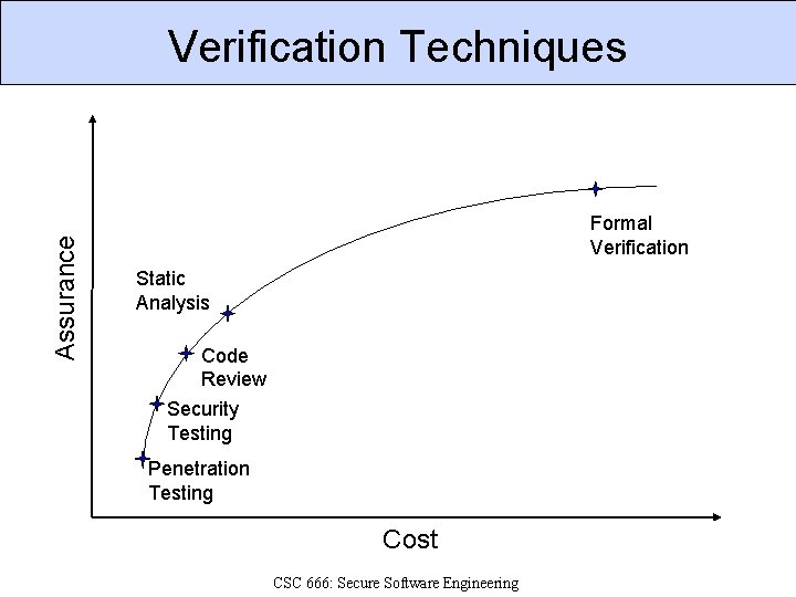 Assurance Verification Techniques Formal Verification Static Analysis Code Review Security Testing Penetration Testing Cost