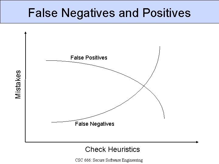 False Negatives and Positives Mistakes False Positives False Negatives Check Heuristics CSC 666: Secure
