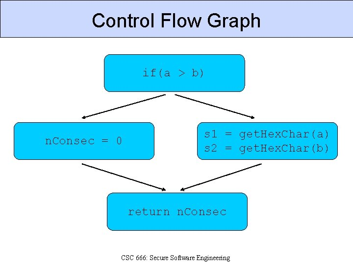 Control Flow Graph if(a > b) n. Consec = 0 s 1 = get.