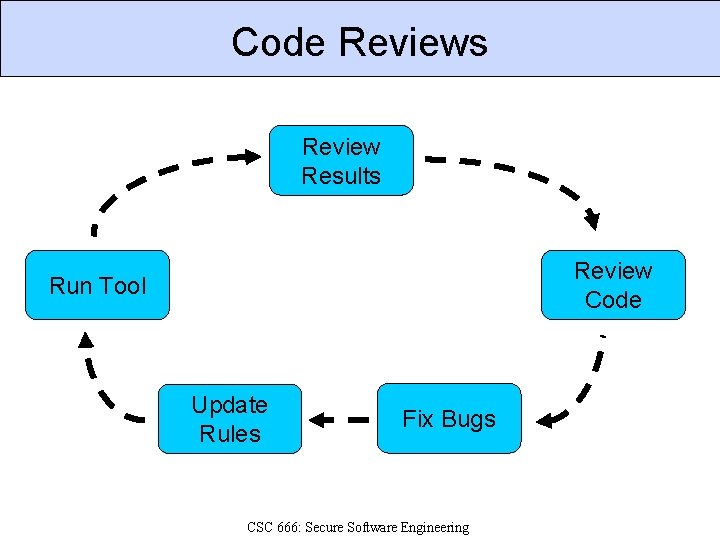 Code Reviews Review Results Review Code Run Tool Update Rules Fix Bugs CSC 666: