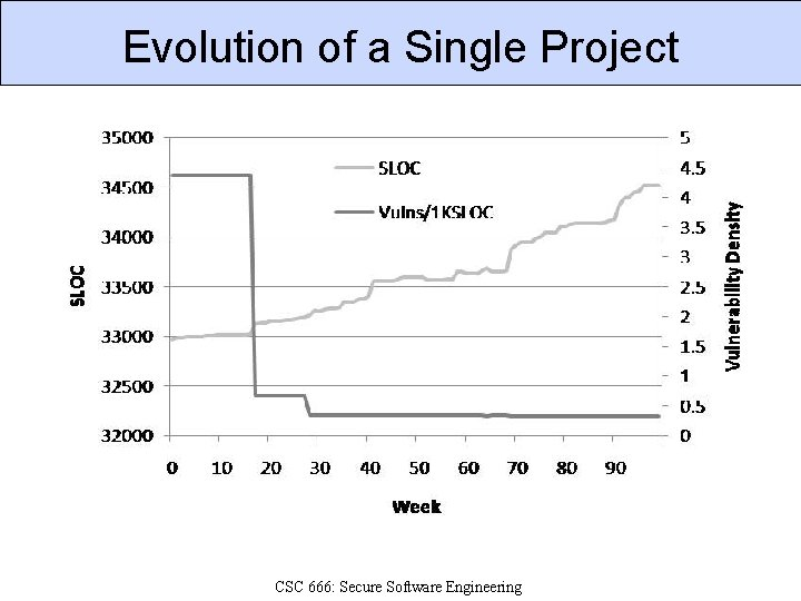Evolution of a Single Project CSC 666: Secure Software Engineering