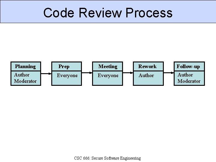 Code Review Process Planning Prep Meeting Rework Follow-up Author Moderator Everyone Author Moderator CSC