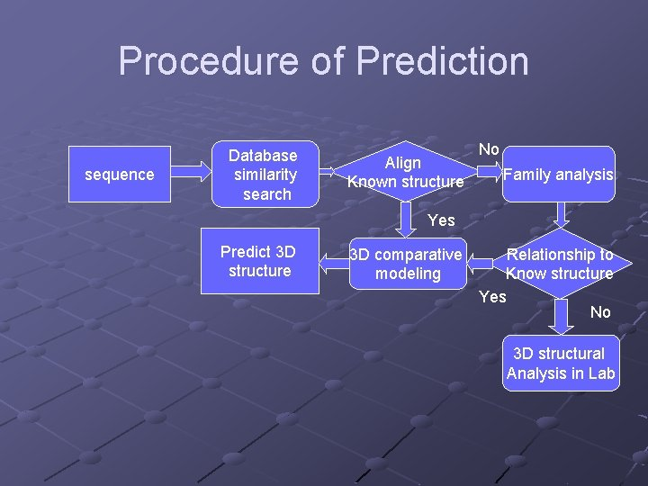 Procedure of Prediction sequence Database similarity search Align Known structure No Family analysis Yes