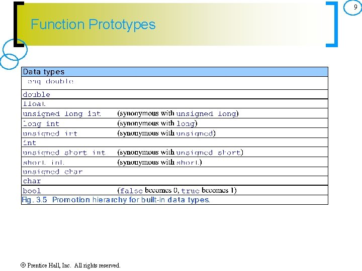 9 Function Prototypes Prentice Hall, Inc. All rights reserved.