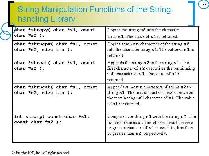 String Manipulation Functions of the Stringhandling Library char *strcpy( char *s 1, const char